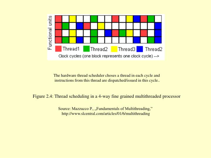 The hardware thread scheduler choses a thread in each cycle and