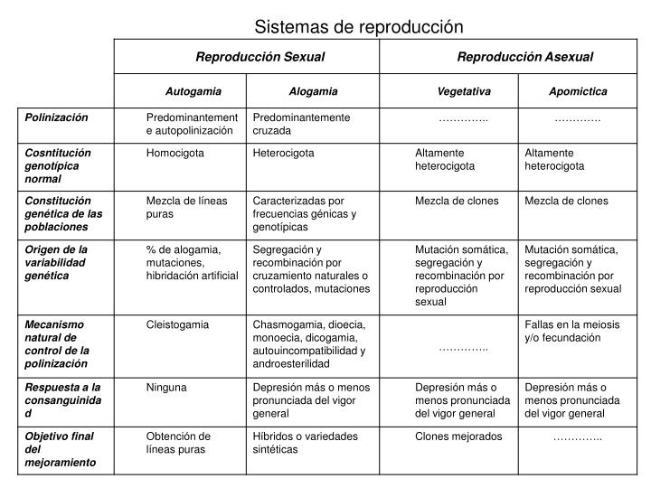 Sistemas de reproducción