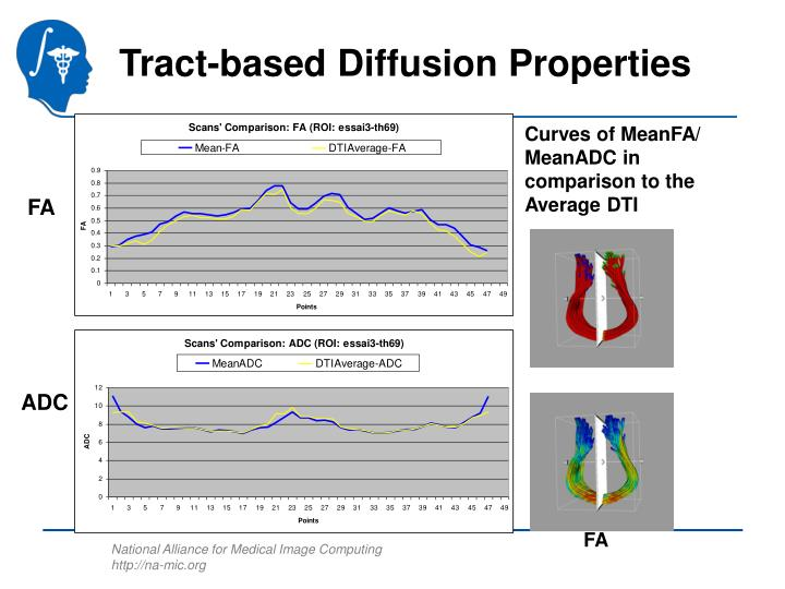 Tract-based Diffusion Properties