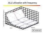 alu utilization with frequency