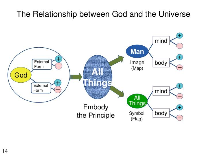 The Relationship between God and the Universe