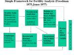 simple framework for fertility analysis freedman 1975 jones 1977