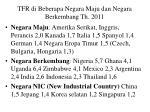 tfr di beberapa negara maju dan negara berkembang th 2011