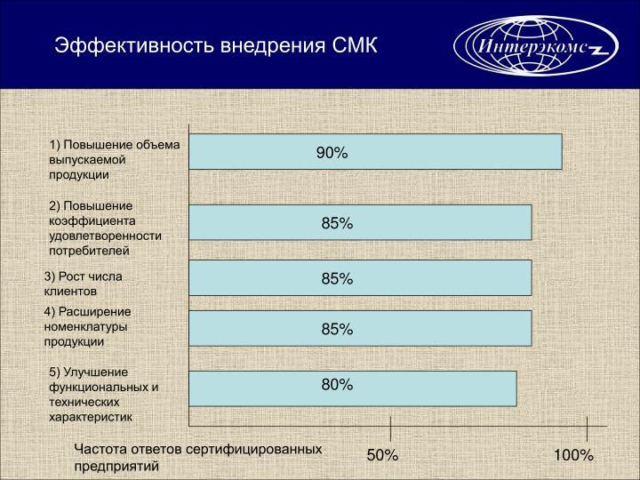 Эффективность внедрения СМК