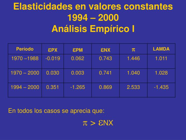 Elasticidades en valores constantes 1994 – 2000