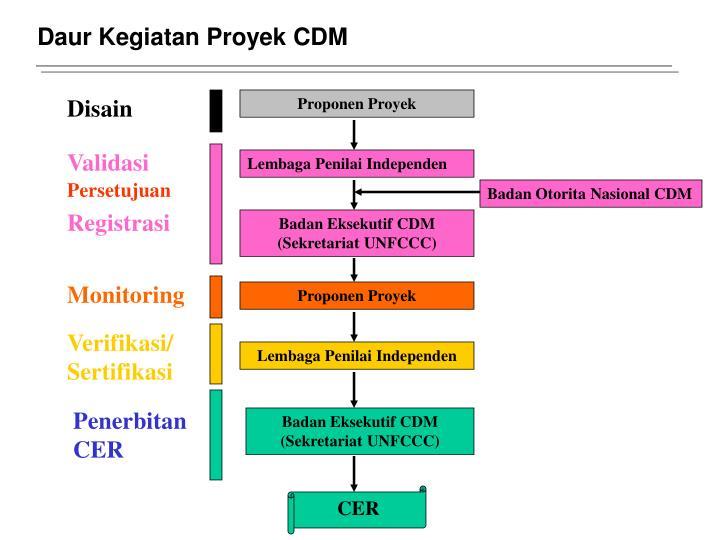 Daur Kegiatan Proyek CDM