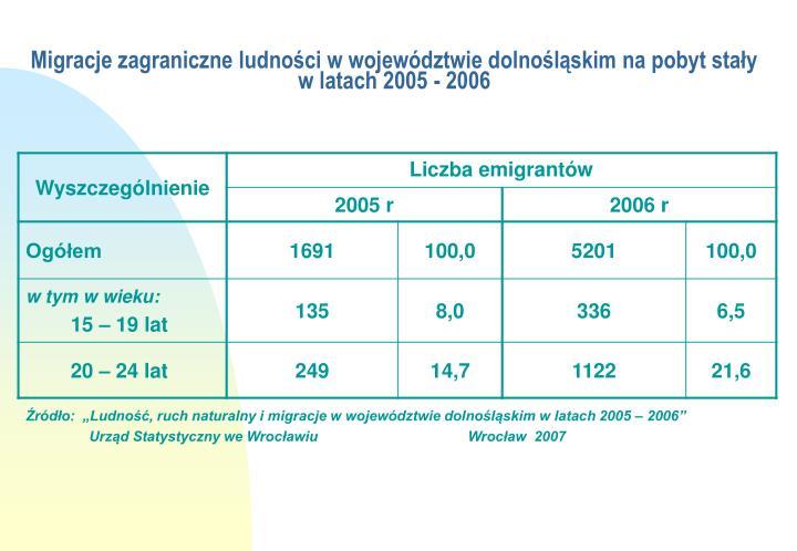 Migracje zagraniczne ludności w województwie dolnośląskim na pobyt stały