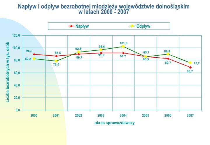 Napływ i odpływ bezrobotnej młodzieży województwie dolnośląskim
