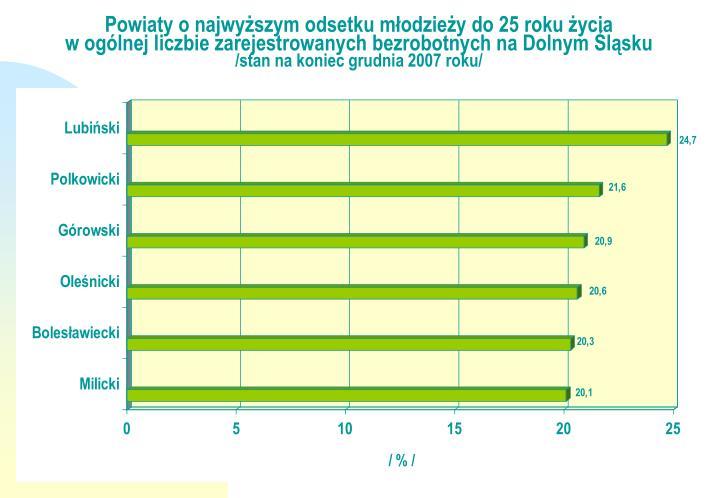 Powiaty o najwyższym odsetku młodzieży do 25 roku życia