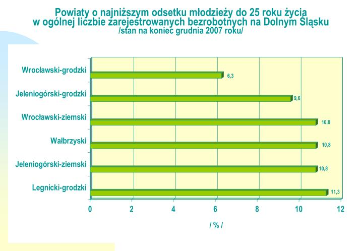 Powiaty o najniższym odsetku młodzieży do 25 roku życia