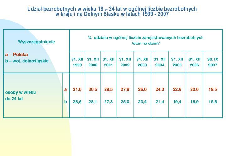 Udział bezrobotnych w wieku 18 – 24 lat w ogólnej liczbie bezrobotnych