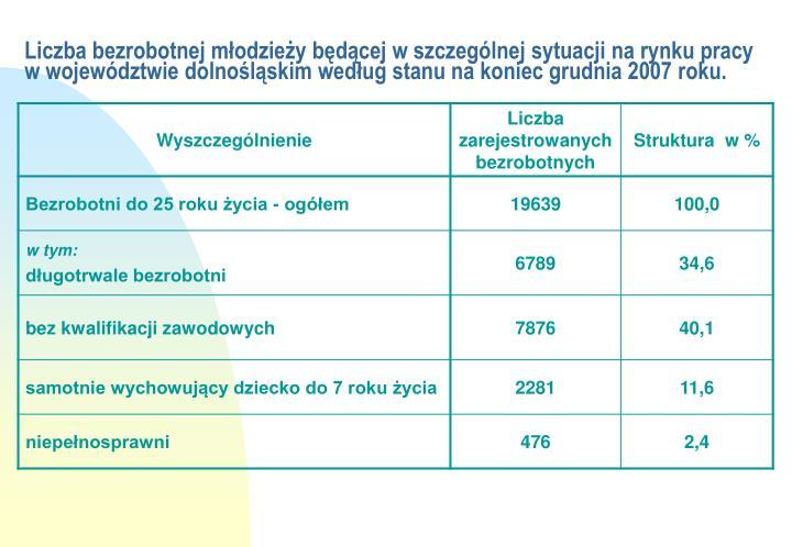 Liczba bezrobotnej młodzieży będącej w szczególnej sytuacji na rynku pracy