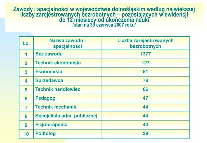 Zawody i specjalności w województwie dolnośląskim według największej liczby zarejestrowanych bezrobotnych – pozostających w ewidencji