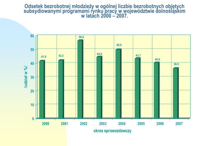 Odsetek bezrobotnej młodzieży w ogólnej liczbie bezrobotnych objętych subsydiowanymi programami rynku pracy w województwie dolnośląskim