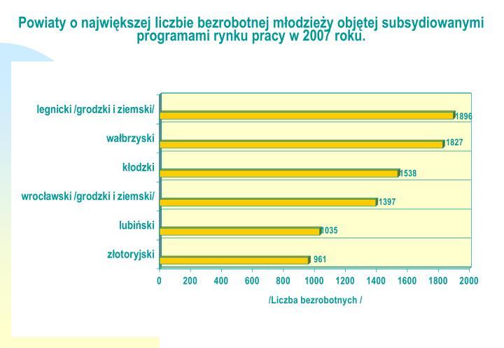 Powiaty o największej liczbie bezrobotnej młodzieży objętej subsydiowanymi programami rynku pracy w 2007 roku.