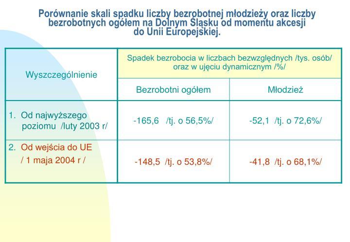 Porównanie skali spadku liczby bezrobotnej młodzieży oraz liczby