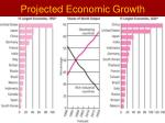 projected economic growth