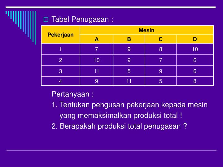 Tabel Penugasan :