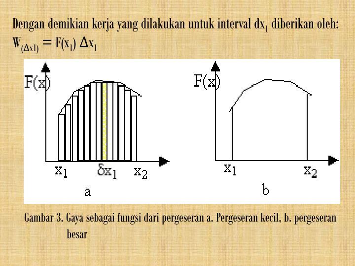 Dengan demikian kerja yang dilakukan untuk interval dx