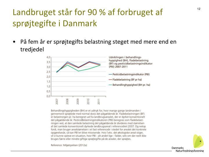 Landbruget står for 90 % af forbruget af sprøjtegifte i Danmark