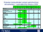 erilaisten kalatuotteiden ostojen painottuminen elinvaiheittain ostoindeksi elo lokakuu 2005