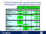 erilaisten kalatuotteiden ostojen painottuminen liiketyypeitt in ostoindeksi elo lokakuu 2005