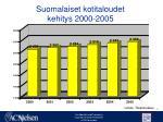 suomalaiset kotitaloudet kehitys 2000 2005