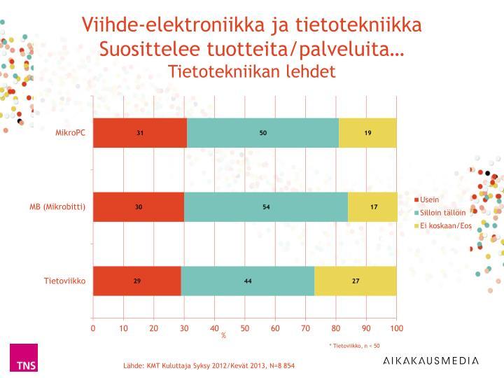 Viihde-elektroniikka ja tietotekniikka