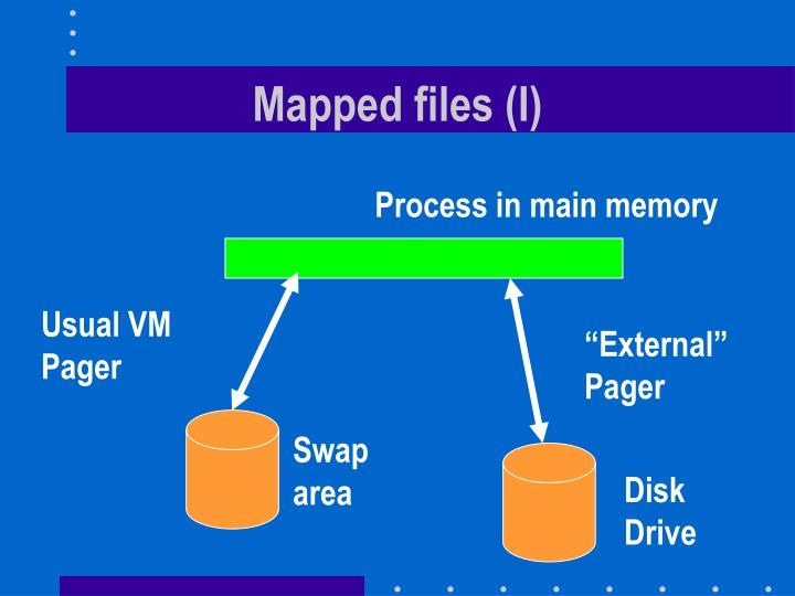 Mapped files (I)
