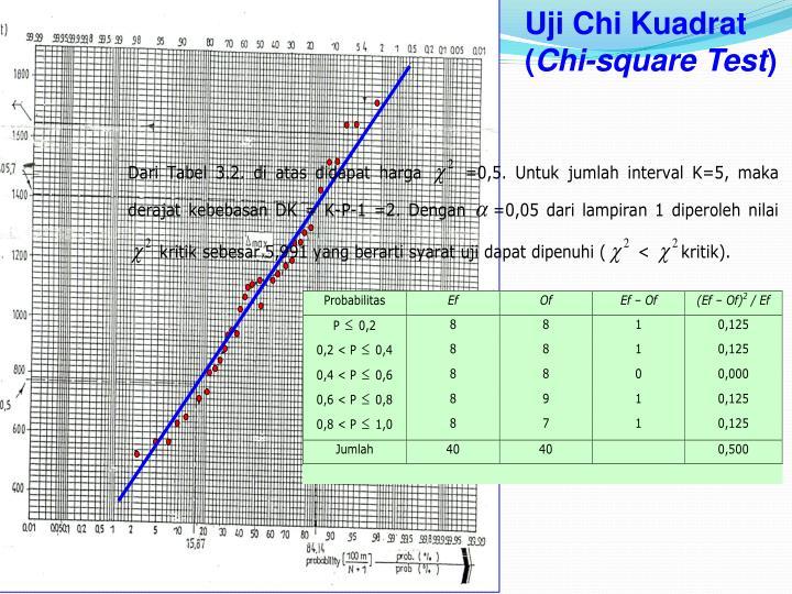 Uji Chi Kuadrat