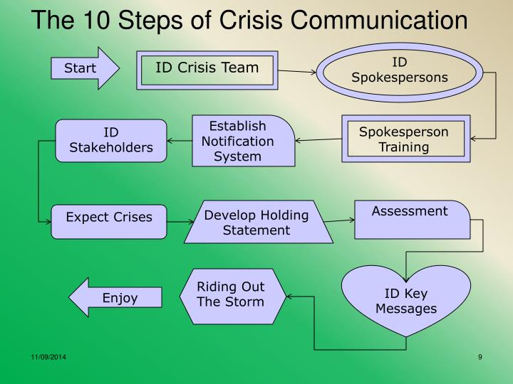 The 10 Steps of Crisis Communication
