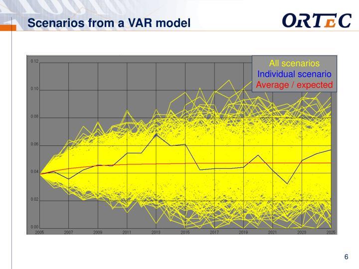 Scenarios from a VAR model