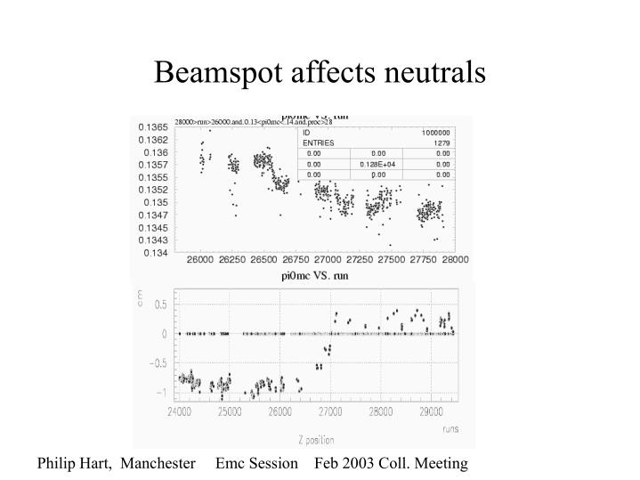Beamspot affects neutrals