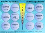 patients expectations doctors expectations