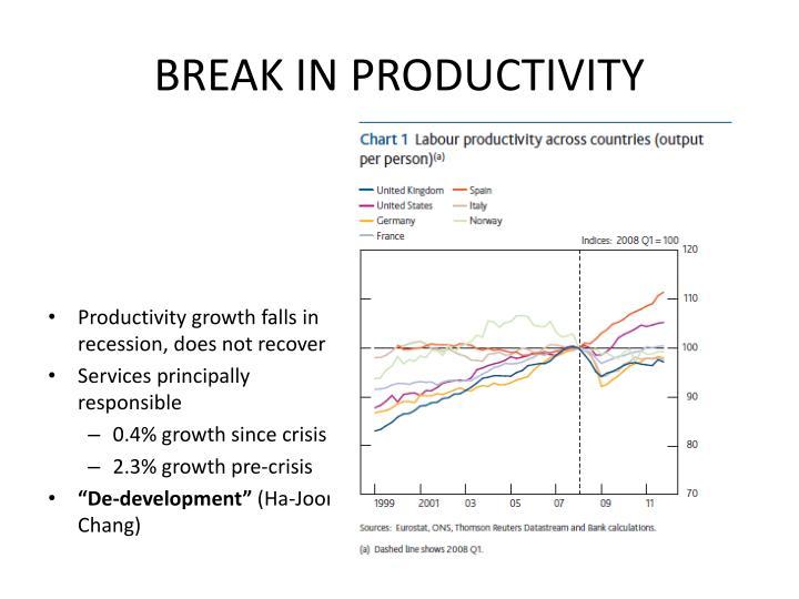 BREAK IN PRODUCTIVITY