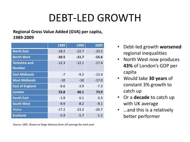 DEBT-LED GROWTH