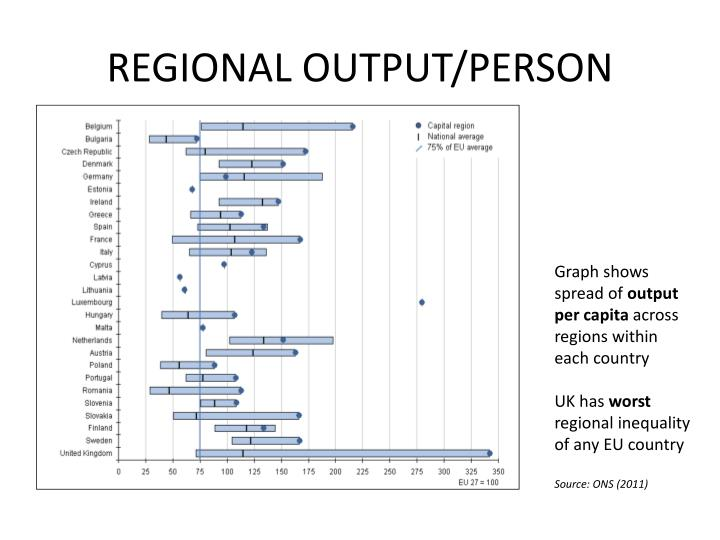 REGIONAL OUTPUT/PERSON