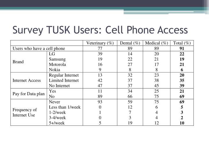 Survey TUSK Users: Cell Phone Access