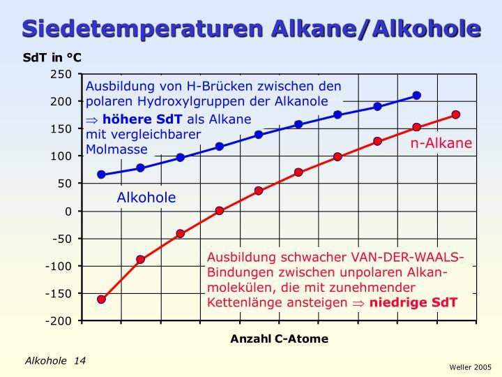 Siedetemperatur Alkohole