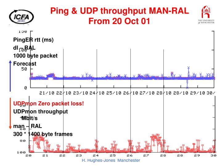 Ping & UDP throughput MAN-RAL