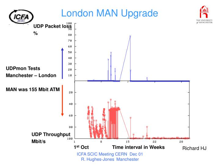 London MAN Upgrade