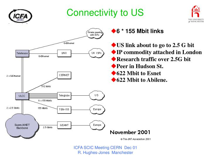 Connectivity to US