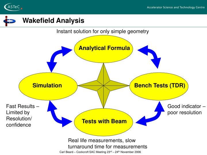 Wakefield Analysis