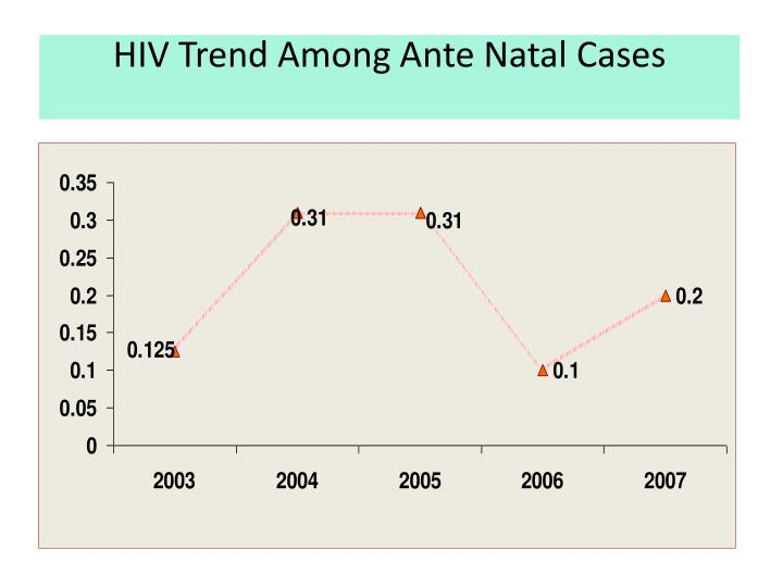 HIV Trend Among Ante Natal Cases