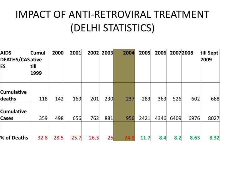 IMPACT OF ANTI-RETROVIRAL TREATMENT (DELHI STATISTICS)