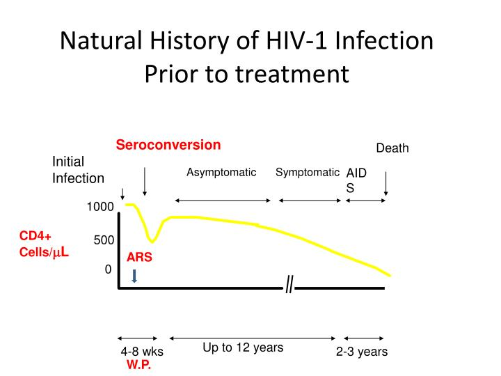 Natural History of HIV-1 Infection