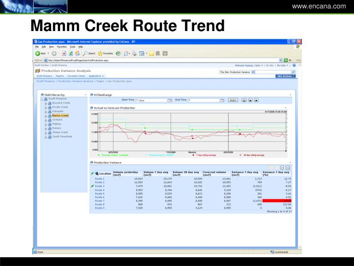 Mamm Creek Route Trend