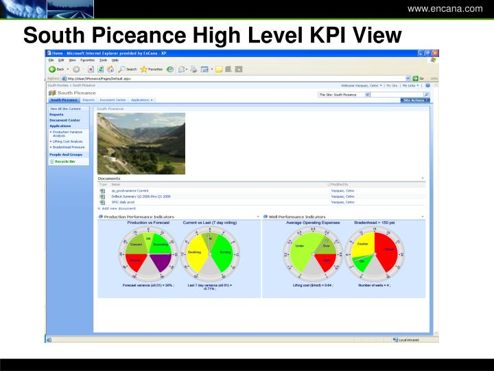 South Piceance High Level KPI View