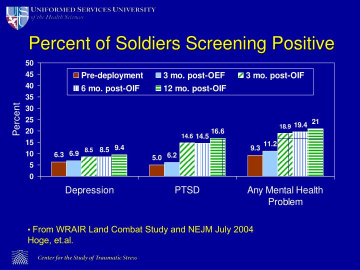 Percent of Soldiers Screening Positive