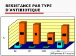 resistance par type d antibiotique